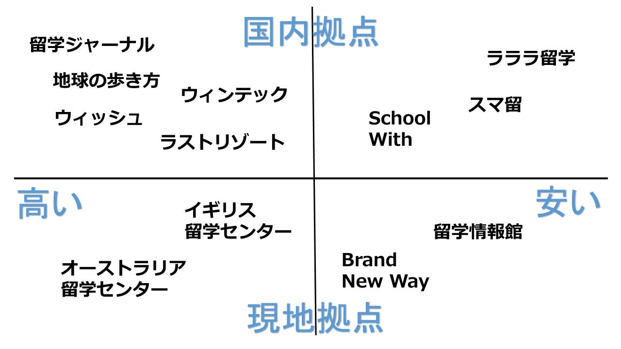 留学エージェント比較表