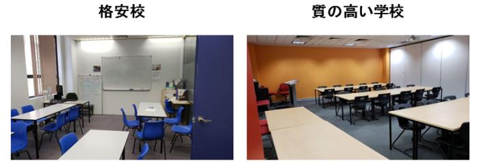 格安語学学校と質の高い語学学校の教室